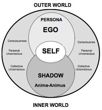 Het ego self inner world